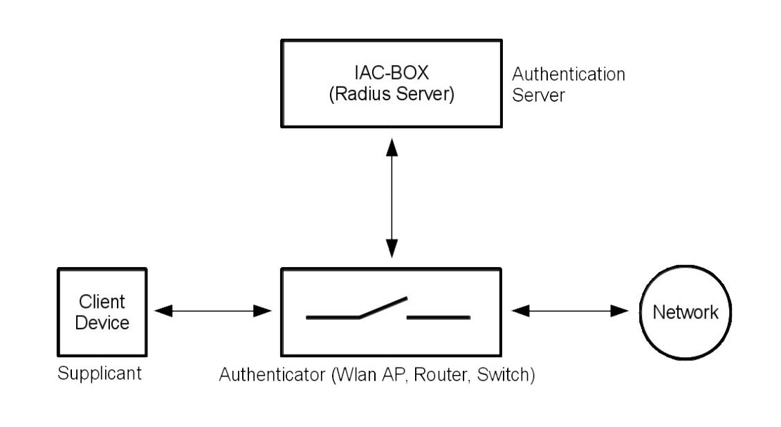 802 1X - IEEE-802 authentication — IACBOX 1 0 documentation