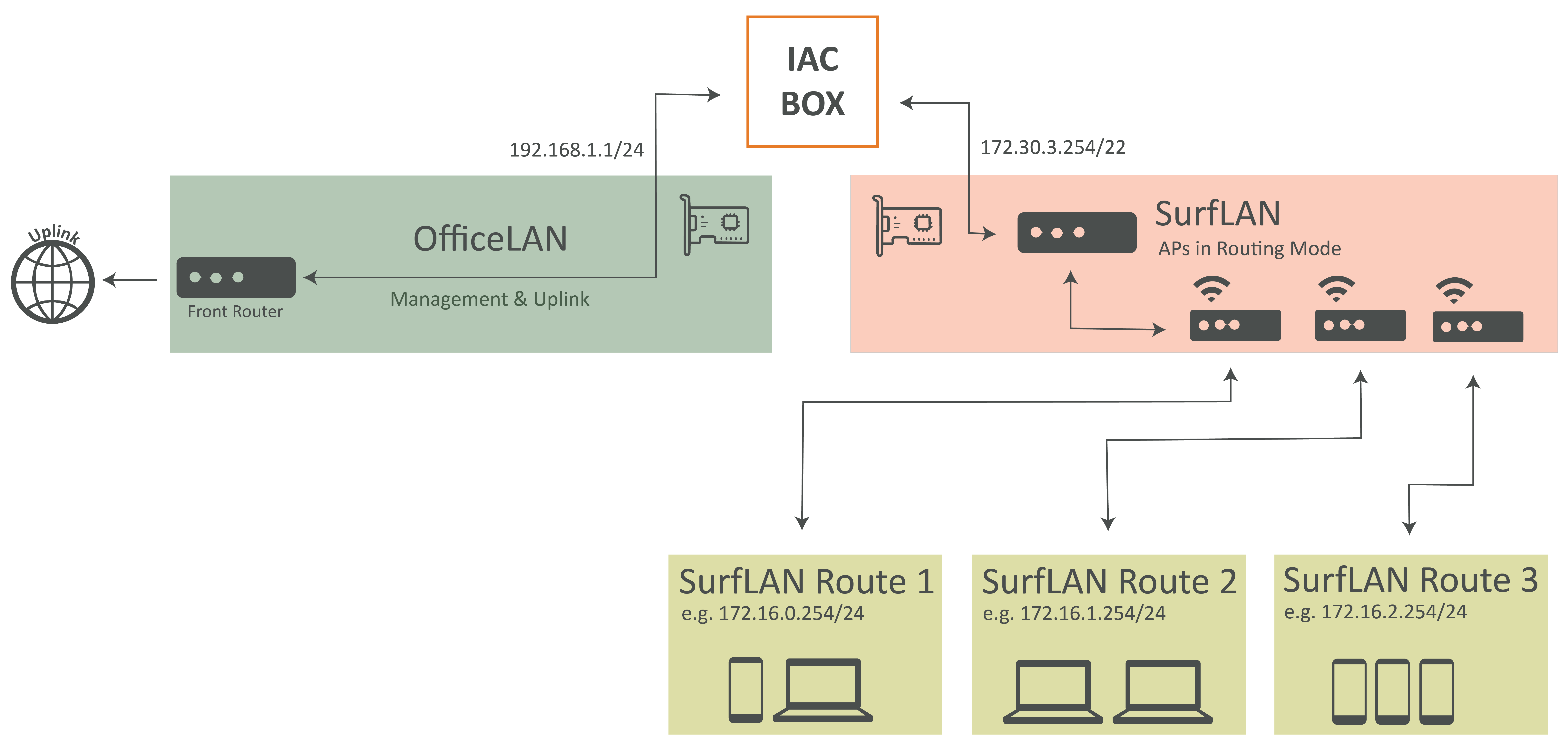 Routing Mode — IACBOX 1 0 documentation